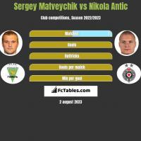 Sergey Matveychik vs Nikola Antic h2h player stats