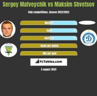 Sergey Matveychik vs Maksim Shvetsov h2h player stats