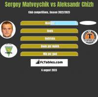 Sergey Matveychik vs Aleksandr Chizh h2h player stats