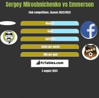 Sergey Miroshnichenko vs Emmerson h2h player stats