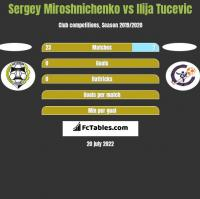 Sergey Miroshnichenko vs Ilija Tucevic h2h player stats