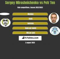 Sergey Miroshnichenko vs Petr Ten h2h player stats