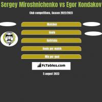 Sergey Miroshnichenko vs Egor Kondakov h2h player stats