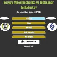 Sergey Miroshnichenko vs Aleksandr Soldatenkov h2h player stats