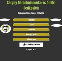 Sergey Miroshnichenko vs Dmitri Redkovich h2h player stats