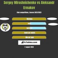 Sergey Miroshnichenko vs Aleksandr Ermakov h2h player stats
