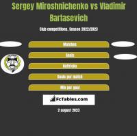 Sergey Miroshnichenko vs Vladimir Bartasevich h2h player stats