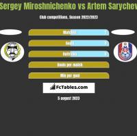 Sergey Miroshnichenko vs Artem Sarychev h2h player stats