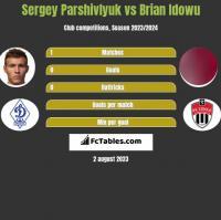 Sergey Parshivlyuk vs Brian Idowu h2h player stats
