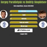 Sergey Parshivlyuk vs Dmitriy Skopintsev h2h player stats