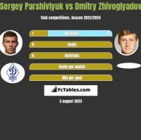 Sergey Parshivlyuk vs Dmitry Zhivoglyadov h2h player stats