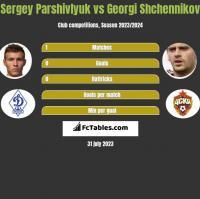 Sergey Parshivlyuk vs Georgi Shchennikov h2h player stats