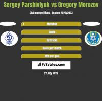 Sergey Parshivlyuk vs Gregory Morozov h2h player stats