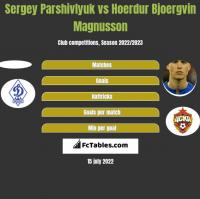 Sergey Parshivlyuk vs Hoerdur Bjoergvin Magnusson h2h player stats