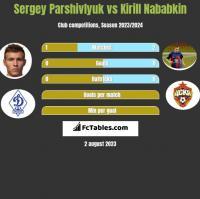 Sergey Parshivlyuk vs Kirill Nababkin h2h player stats