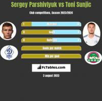 Sergey Parshivlyuk vs Toni Sunjic h2h player stats