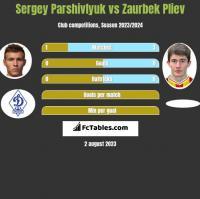 Sergey Parshivlyuk vs Zaurbek Pliev h2h player stats