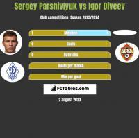 Sergey Parshivlyuk vs Igor Diveev h2h player stats