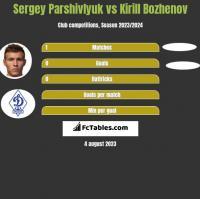 Sergey Parshivlyuk vs Kirill Bozhenov h2h player stats