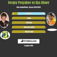 Sergey Pesyakov vs Ilya Abaev h2h player stats