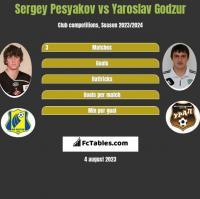 Sergey Pesyakov vs Yaroslav Godzur h2h player stats