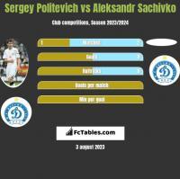 Sergey Politevich vs Aleksandr Sachivko h2h player stats