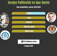 Sergey Politevich vs Igor Burko h2h player stats