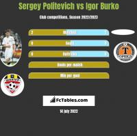 Siergiej Politewicz vs Igor Burko h2h player stats