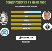 Sergey Politevich vs Nikola Antic h2h player stats