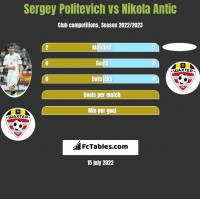 Siergiej Politewicz vs Nikola Antic h2h player stats