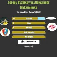 Sergey Ryzhikov vs Aleksandar Maksimenko h2h player stats