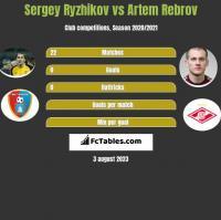 Sergey Ryzhikov vs Artem Rebrov h2h player stats