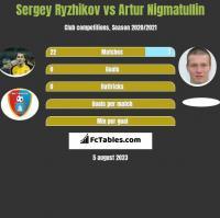 Sergey Ryzhikov vs Artur Nigmatullin h2h player stats