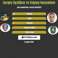 Sergey Ryzhikov vs Evgeny Konyukhov h2h player stats