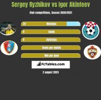 Sergey Ryzhikov vs Igor Akinfeev h2h player stats