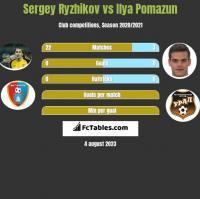 Sergey Ryzhikov vs Ilya Pomazun h2h player stats