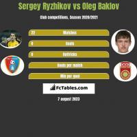 Sergey Ryzhikov vs Oleg Baklov h2h player stats