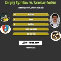 Sergey Ryzhikov vs Yaroslav Godzur h2h player stats