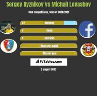 Sergey Ryzhikov vs Michail Levashov h2h player stats