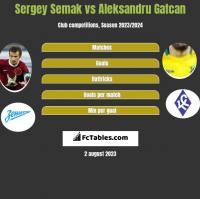 Sergey Semak vs Aleksandru Gatcan h2h player stats
