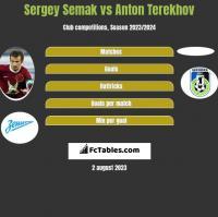 Sergey Semak vs Anton Terekhov h2h player stats