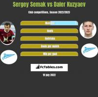 Sergey Semak vs Daler Kuzyaev h2h player stats