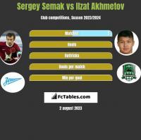 Sergey Semak vs Ilzat Akhmetov h2h player stats