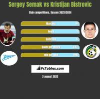 Sergey Semak vs Kristijan Bistrovic h2h player stats