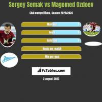 Sergey Semak vs Magomed Ozdoev h2h player stats