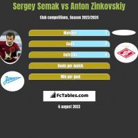 Sergey Semak vs Anton Zinkovskiy h2h player stats