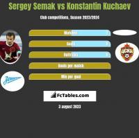 Sergey Semak vs Konstantin Kuchaev h2h player stats