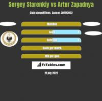 Sergey Starenkiy vs Artur Zapadnya h2h player stats