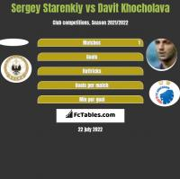 Sergey Starenkiy vs Davit Khocholava h2h player stats