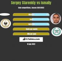 Sergey Starenkiy vs Ismaily h2h player stats